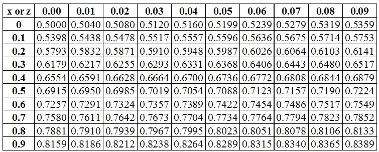 Standard Normal Distribution And Standardizing A Random Variable